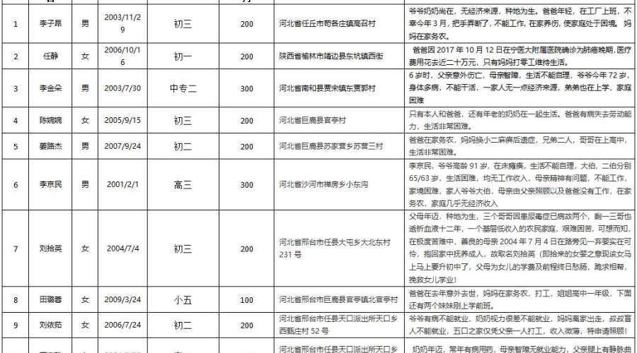 北京:寻找爱心人士(一对一)资助贫困学生通知